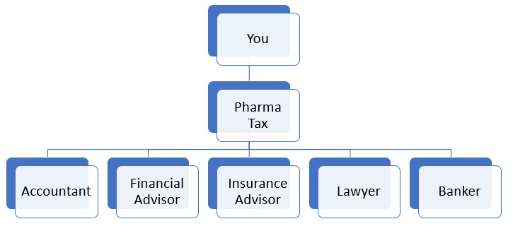 Tax & Accounting for Pharmacists