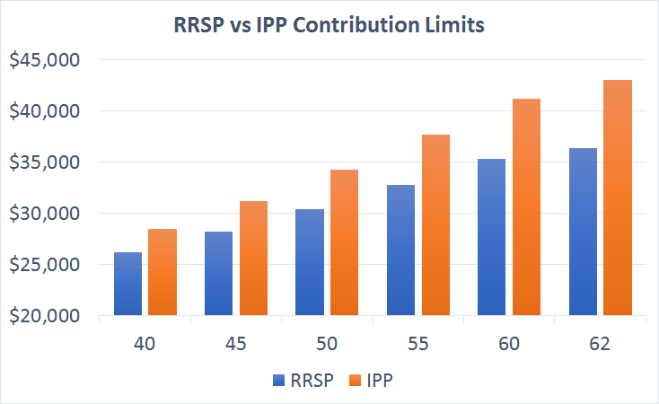 RRSP vs IPP Contribution Limits