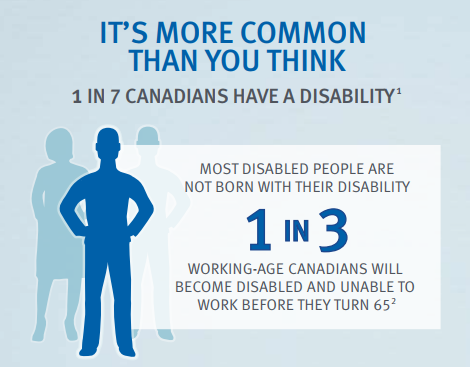 1 in 3 Canadians Will Suffer Disability in Canada