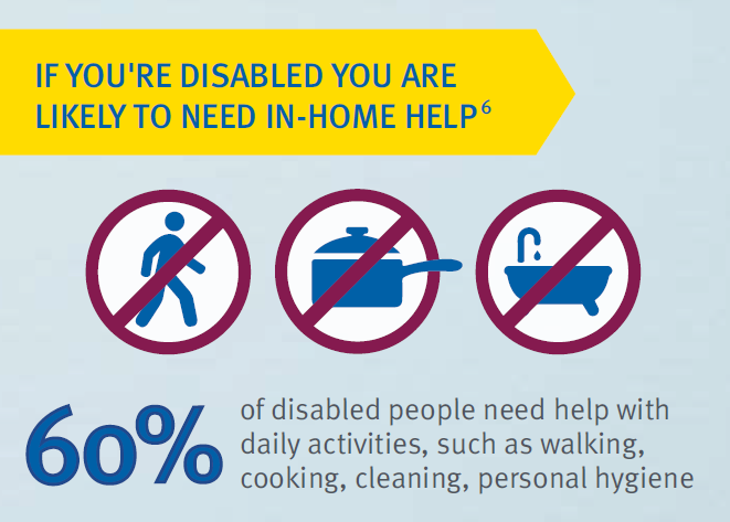 Disability likely need in home help