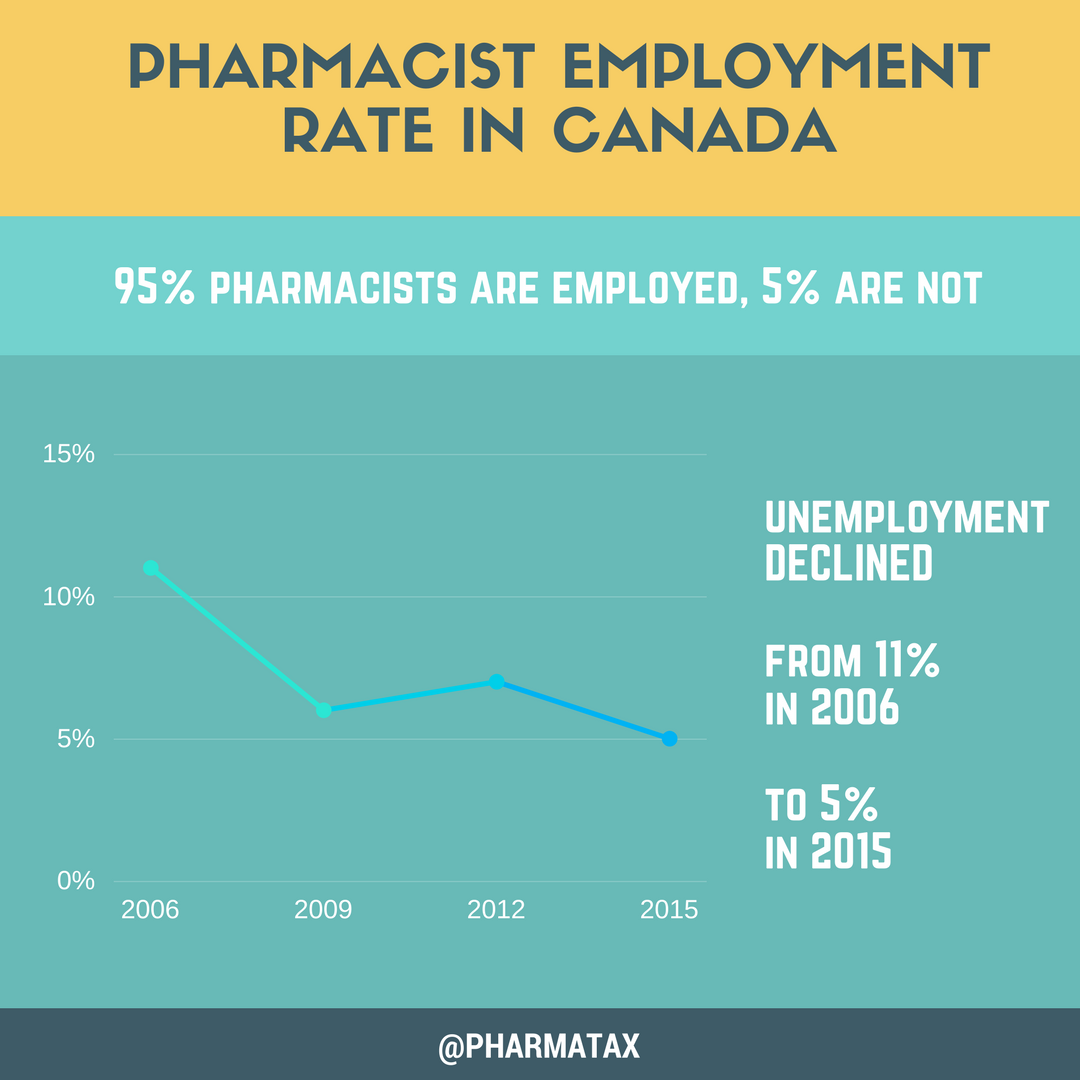 Pharmacist Employment Rate in Canada
