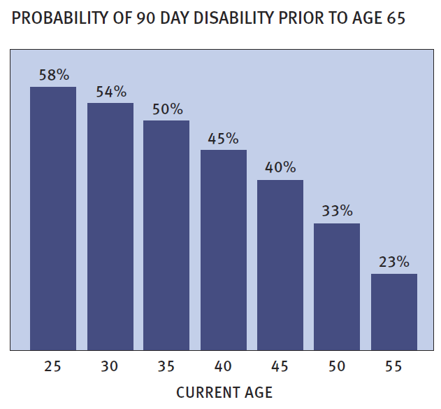 Probability of Disability prior to age 65