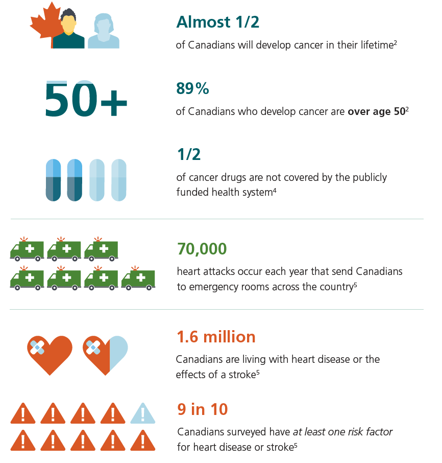 Risk of Critical Illness for Canadians