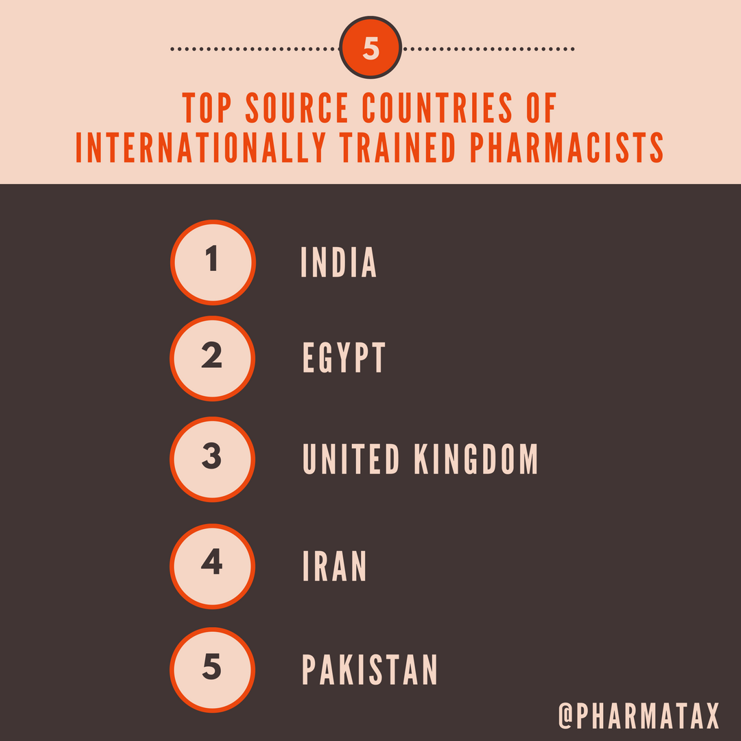 Sources of International Pharmacists