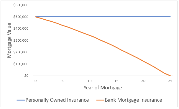 mortgage insurance benefit value over time