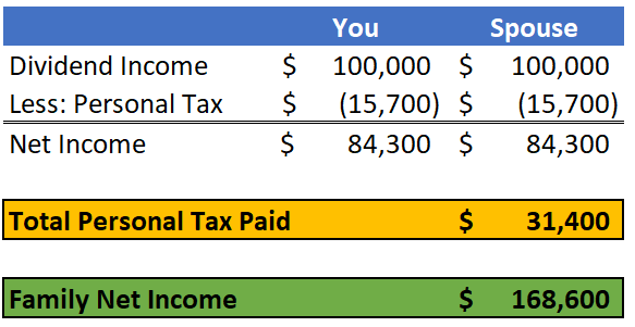 Income Sprinkling Example 2017