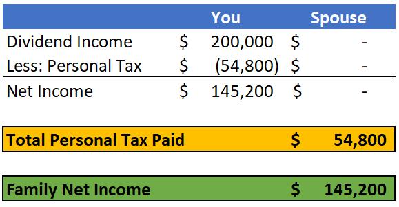 No Income Sprinkling Example 2017