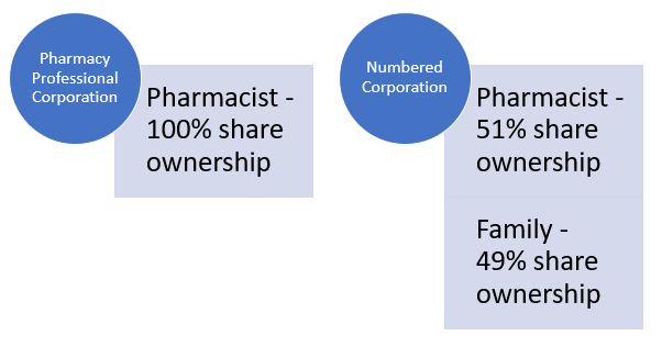 Pharmacy Corporate Structure