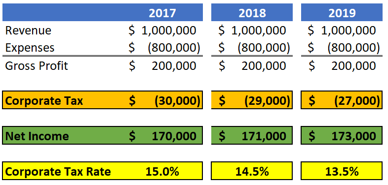 Small Business Tax Rate Change 2017